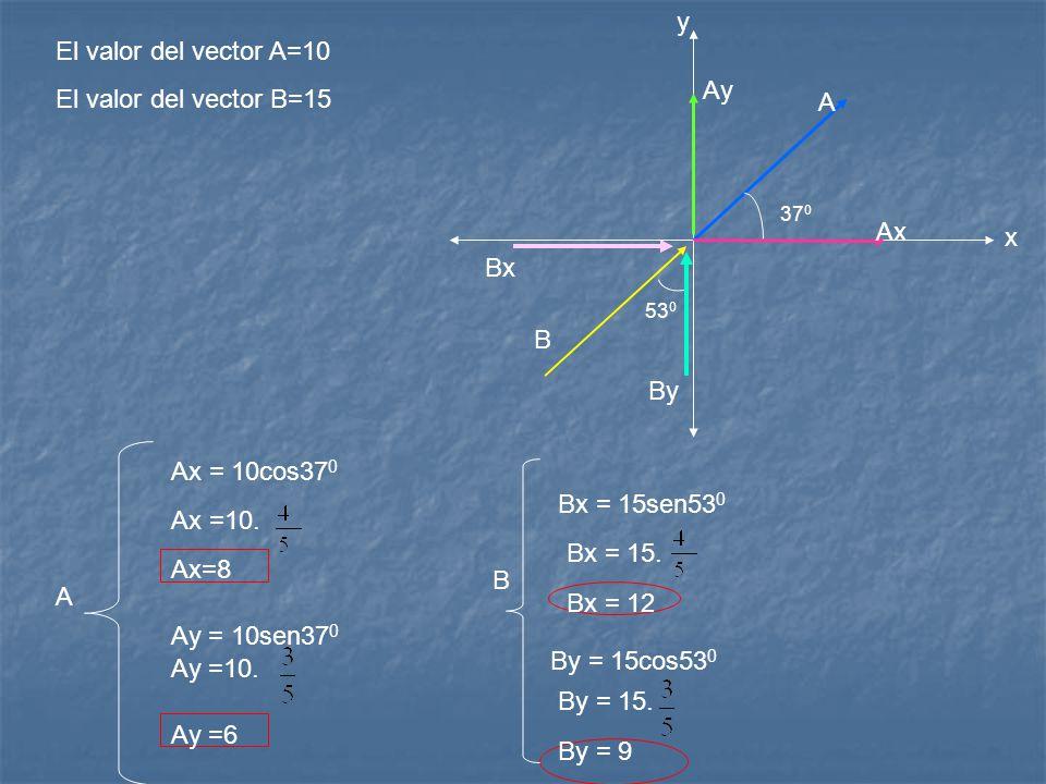 Ax = 10cos37 0 y Ay = 10sen37 0 Bx = 15sen53 0 By = 15cos53 0 A B El valor del vector A=10 El valor del vector B=15 Ax =10. Ax=8 Ay =10. Ay =6 Bx = 15