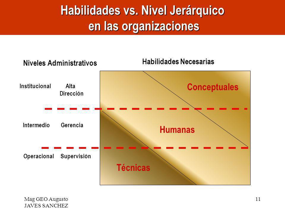 Mag GEO Augusto JAVES SANCHEZ 11 Institucional Alta Dirección Intermedio Gerencia Operacional Supervisión Niveles Administrativos Conceptuales Humanas