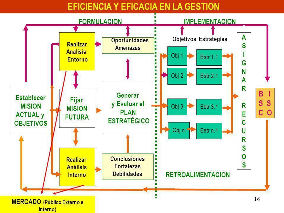 Mag GEO Augusto JAVES SANCHEZ 16 Establecer MISION ACTUAL y OBJETIVOS Realizar Análisis Interno ASIGNAR RECURSOSASIGNAR RECURSOS Estr 1.1 B I S C O Op