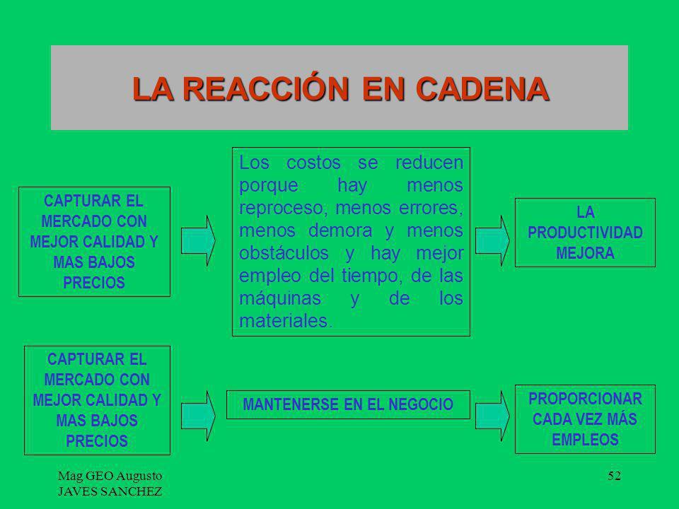 Mag GEO Augusto JAVES SANCHEZ 52 LA REACCIÓN EN CADENA CAPTURAR EL MERCADO CON MEJOR CALIDAD Y MAS BAJOS PRECIOS Los costos se reducen porque hay meno