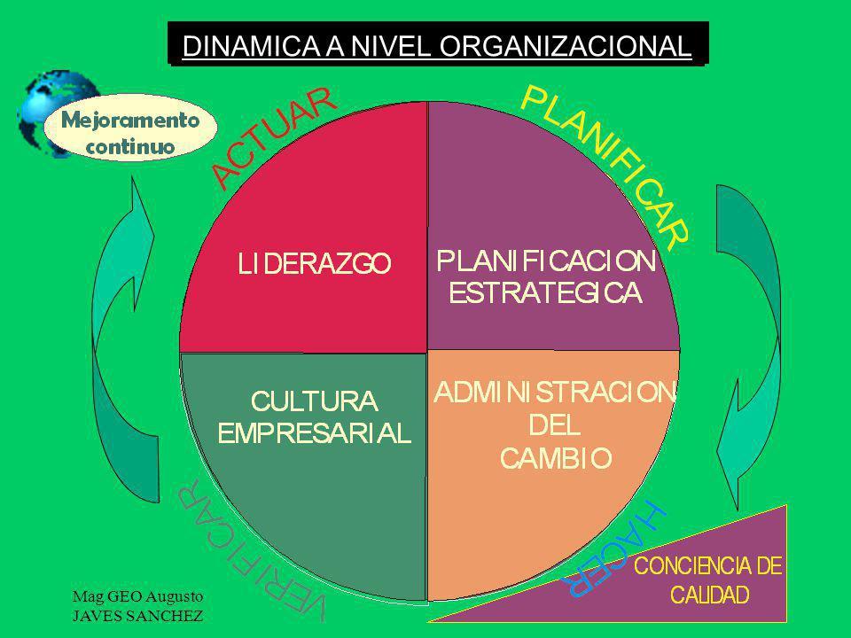 Mag GEO Augusto JAVES SANCHEZ 58 EL CIRCULO DE DEMING CICLO PHVA CIRCULO DE CONTROL DINAMICA A NIVEL ORGANIZACIONAL