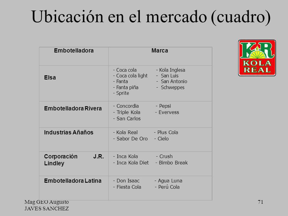 Mag GEO Augusto JAVES SANCHEZ 71 Ubicación en el mercado (cuadro) EmbotelladoraMarca Elsa - Coca cola - Kola Inglesa - Coca cola light - San Luis - Fa