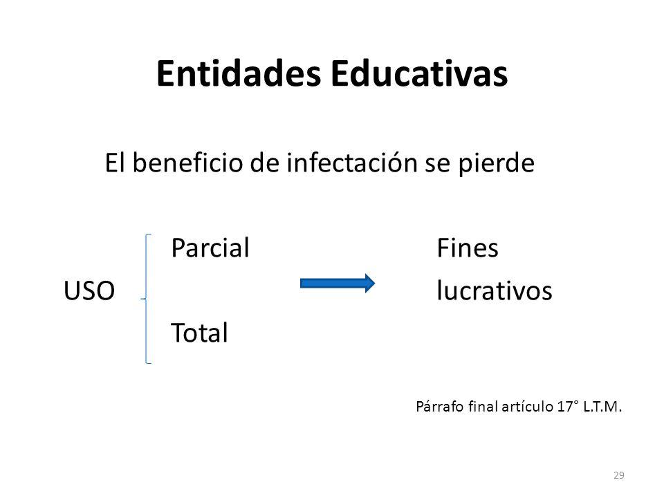 Entidades Educativas El beneficio de infectación se pierde ParcialFines USOlucrativos Total Párrafo final artículo 17° L.T.M. 29