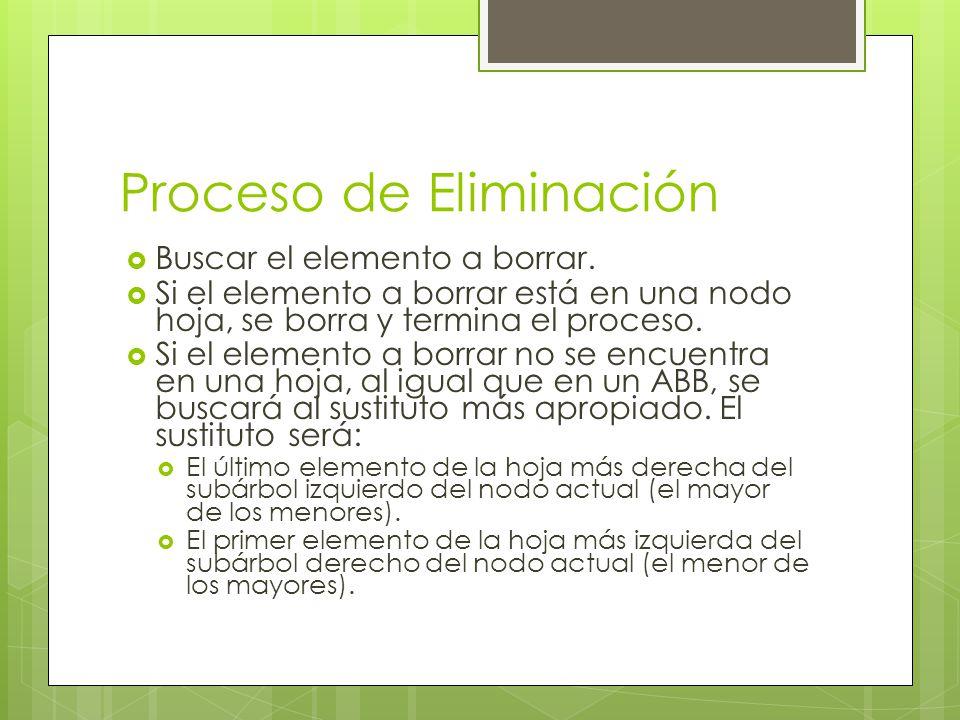 Proceso de Eliminación Buscar el elemento a borrar. Si el elemento a borrar está en una nodo hoja, se borra y termina el proceso. Si el elemento a bor