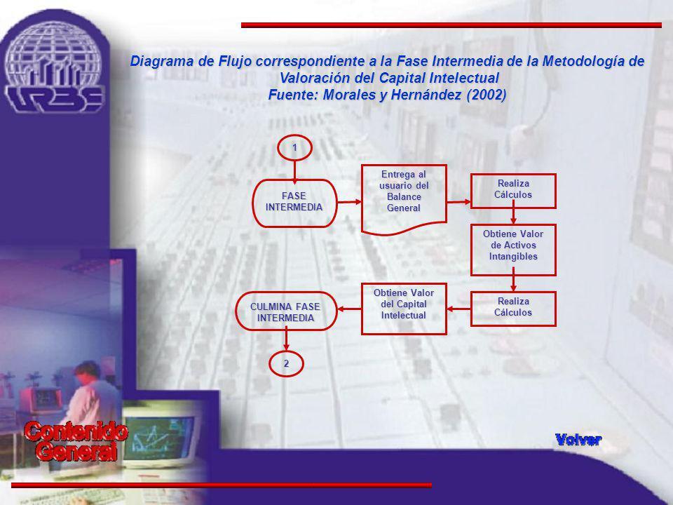 Diagrama de Flujo correspondiente a la Fase Intermedia de la Metodología de Valoración del Capital Intelectual Fuente: Morales y Hernández (2002) FASE INTERMEDIA RealizaCálculos Obtiene Valor del Capital Intelectual 2 Entrega al usuario del Balance General RealizaCálculos 1 Obtiene Valor de Activos Intangibles CULMINA FASE INTERMEDIA