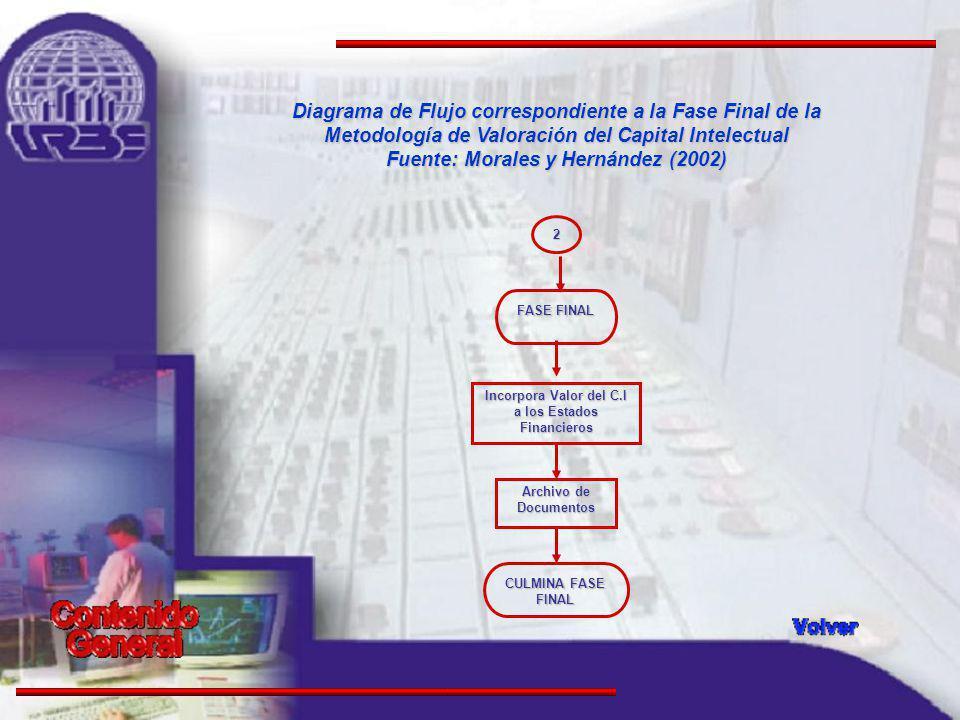 Diagrama de Flujo correspondiente a la Fase Final de la Metodología de Valoración del Capital Intelectual Fuente: Morales y Hernández (2002) FASE FINAL Incorpora Valor del C.I a los Estados Financieros CULMINA FASE FINAL Archivo de Documentos 2