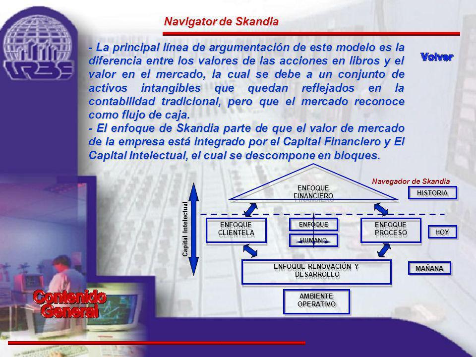 Navigator de Skandia - La principal línea de argumentación de este modelo es la diferencia entre los valores de las acciones en libros y el valor en el mercado, la cual se debe a un conjunto de activos intangibles que quedan reflejados en la contabilidad tradicional, pero que el mercado reconoce como flujo de caja.