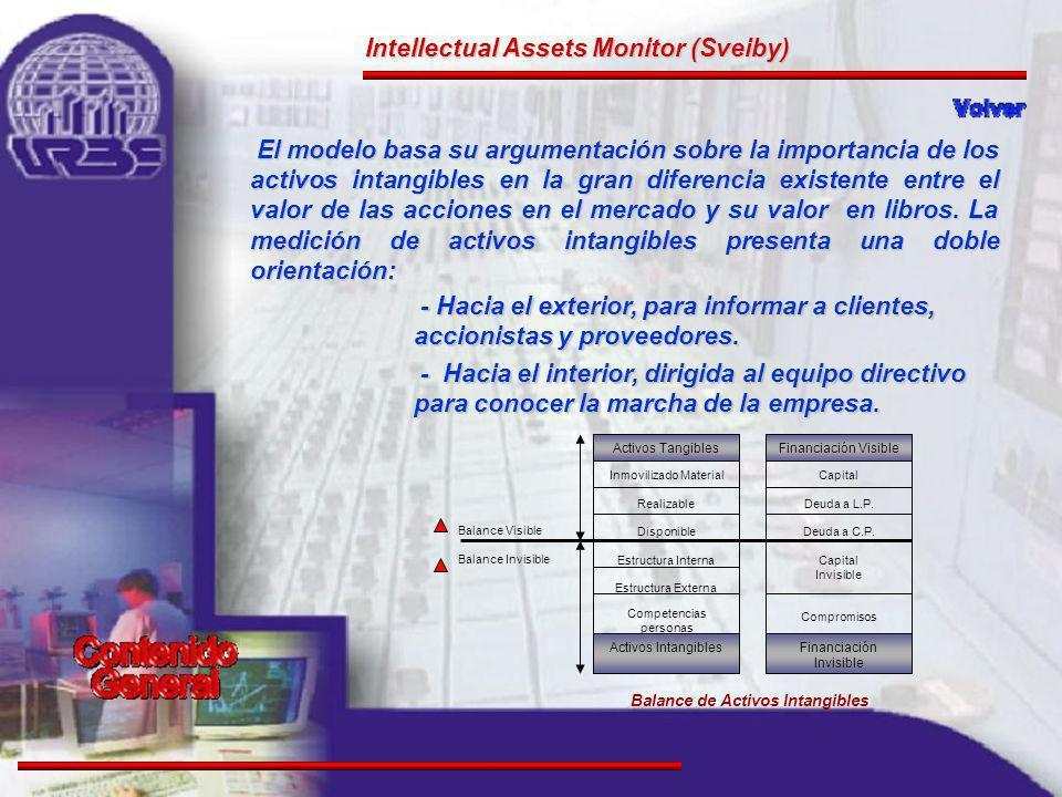Activos Tangibles Inmovilizado Material Realizable Disponible Estructura Interna Estructura Externa Competencias personas Activos Intangibles Capital Deuda a L.P.