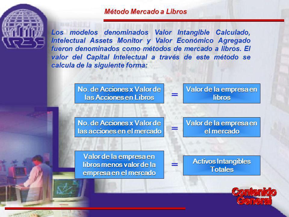 Método Mercado a Libros Los modelos denominados Valor Intangible Calculado, Intelectual Assets Monitor y Valor Económico Agregado fueron denominados como métodos de mercado a libros.