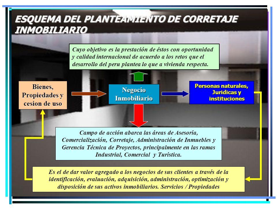 ESQUEMA DEL PLANTEAMIENTO DE CORRETAJE INMOBILIARIO Negocio Inmobiliario Bienes, Propiedades y cesion de uso Cuyo objetivo es la prestación de éstos c