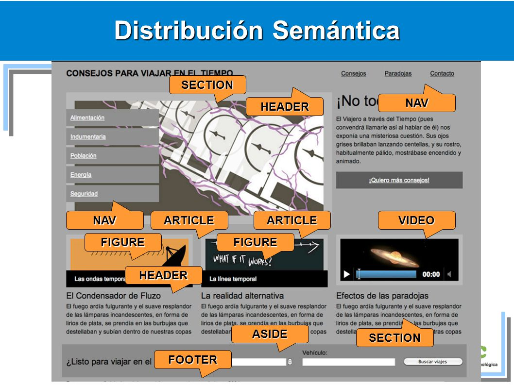 Distribución Semántica HEADER HEADER NAV NAV ARTICLEARTICLEVIDEO SECTION SECTION ASIDE FOOTER FIGUREFIGURE