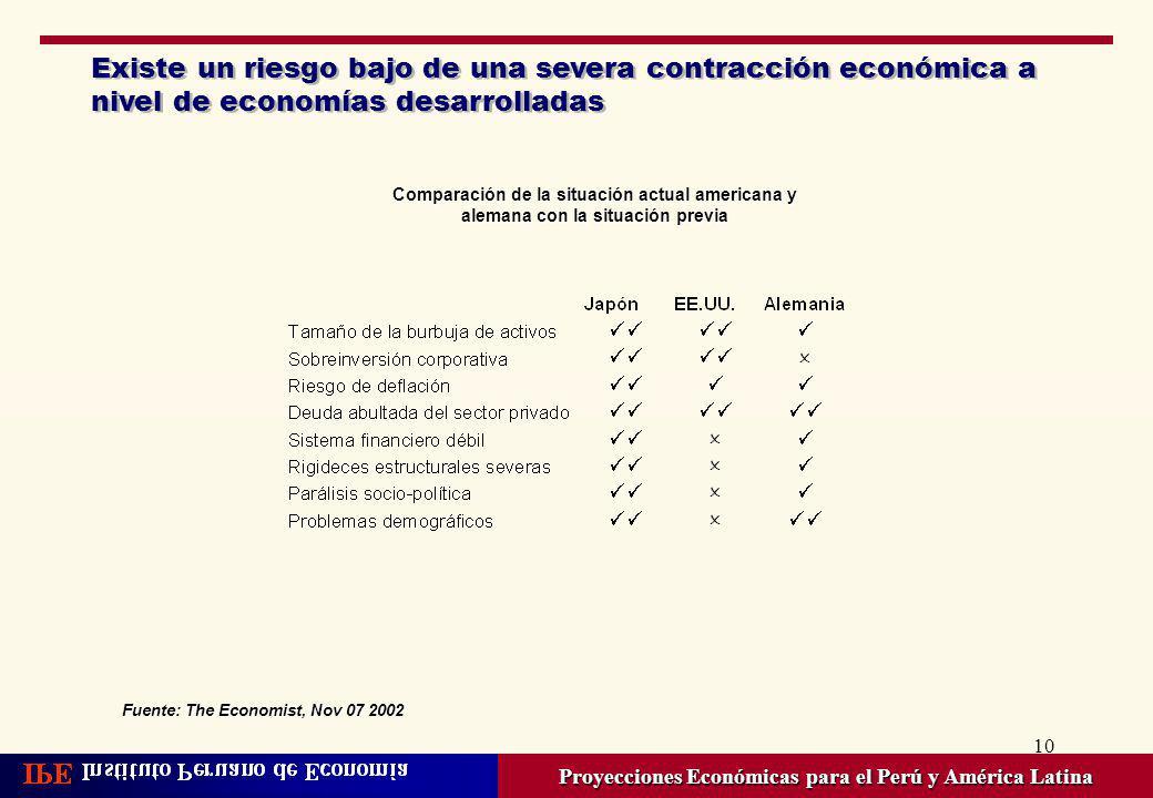 10 Existe un riesgo bajo de una severa contracción económica a nivel de economías desarrolladas Proyecciones Económicas para el Perú y América Latina