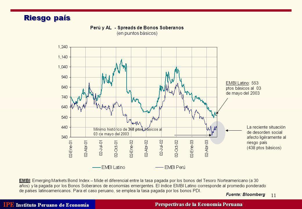 11 Riesgo país Perú y AL - Spreads de Bonos Soberanos (en puntos básicos) Fuente: Bloomberg Mínimo histórico de 368 ptos básicos al 03 de mayo del 200