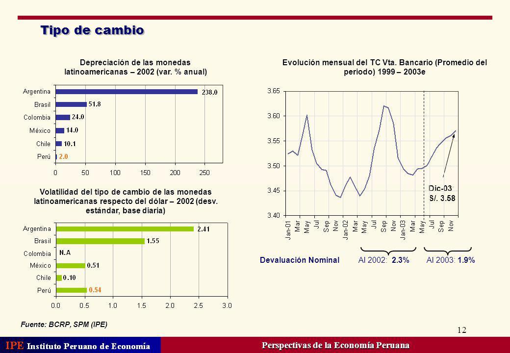 12 Tipo de cambio Evolución mensual del TC Vta. Bancario (Promedio del periodo) 1999 – 2003e Devaluación Nominal Al 2002: 2.3% Al 2003: 1.9% Dic-03: S