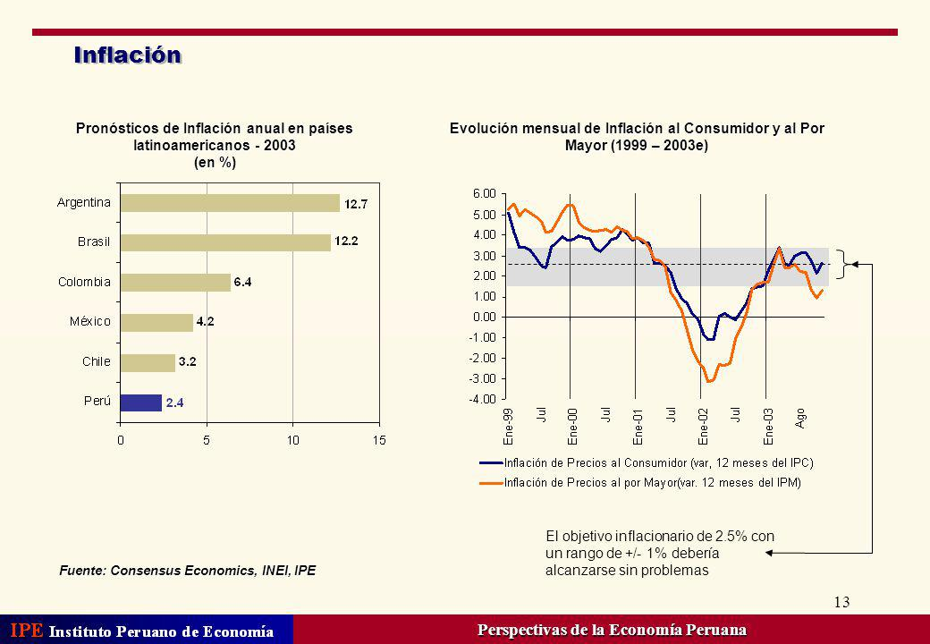 13 Inflación Evolución mensual de Inflación al Consumidor y al Por Mayor (1999 – 2003e) Pronósticos de Inflación anual en países latinoamericanos - 20