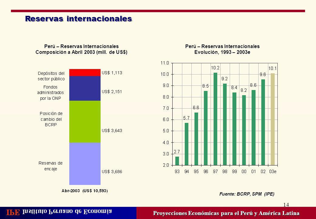 14 Reservas internacionales Proyecciones Económicas para el Perú y América Latina Perú – Reservas Internacionales Composición a Abril 2003 (mill. de U