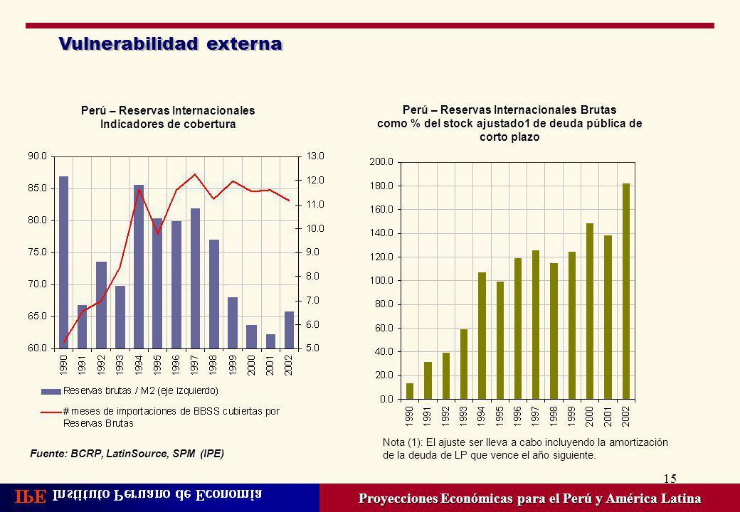 15 Vulnerabilidad externa Proyecciones Económicas para el Perú y América Latina Perú – Reservas Internacionales Indicadores de cobertura Perú – Reserv
