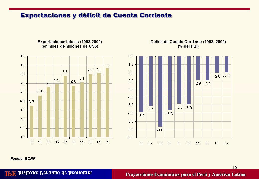 16 Exportaciones y déficit de Cuenta Corriente Proyecciones Económicas para el Perú y América Latina Déficit de Cuenta Corriente (1993–2002) (% del PB