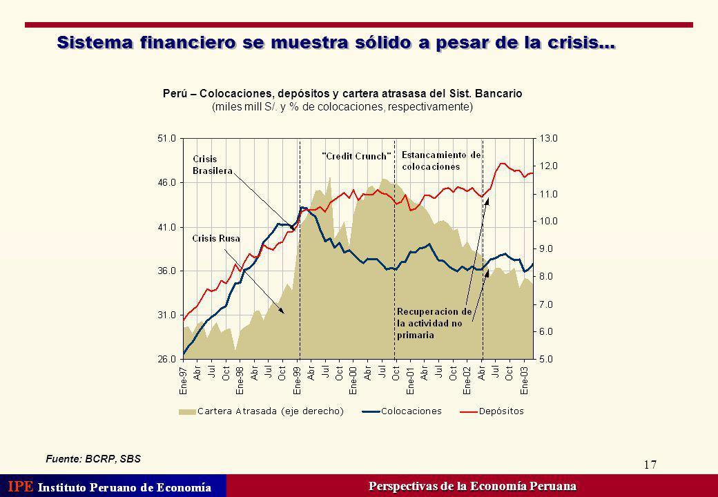 17 Sistema financiero se muestra sólido a pesar de la crisis... Perú – Colocaciones, depósitos y cartera atrasasa del Sist. Bancario (miles mill S/. y