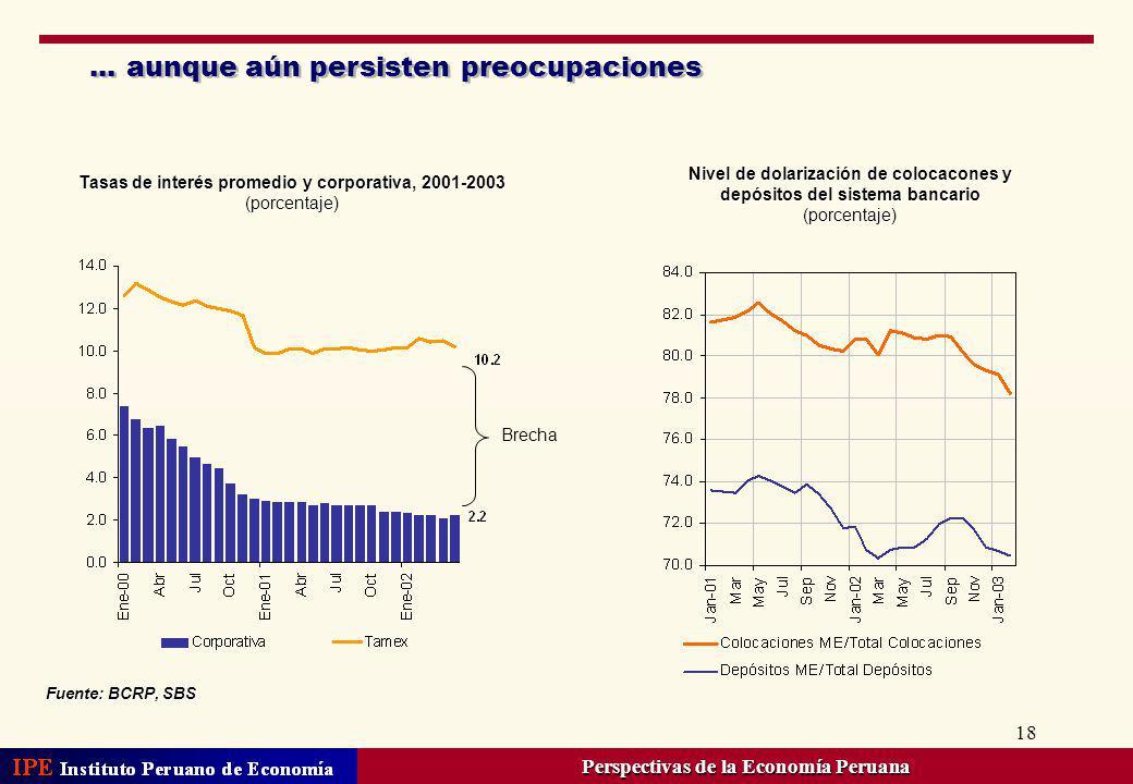 18... aunque aún persisten preocupaciones Fuente: BCRP, SBS Nivel de dolarización de colocacones y depósitos del sistema bancario (porcentaje) Tasas d