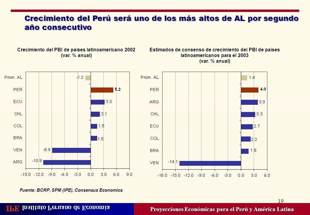 19 Crecimiento del Perú será uno de los más altos de AL por segundo año consecutivo Proyecciones Económicas para el Perú y América Latina Crecimiento