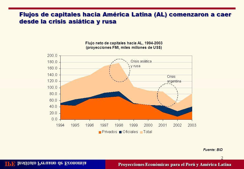 2 Flujos de capitales hacia América Latina (AL) comenzaron a caer desde la crisis asiática y rusa Proyecciones Económicas para el Perú y América Latin