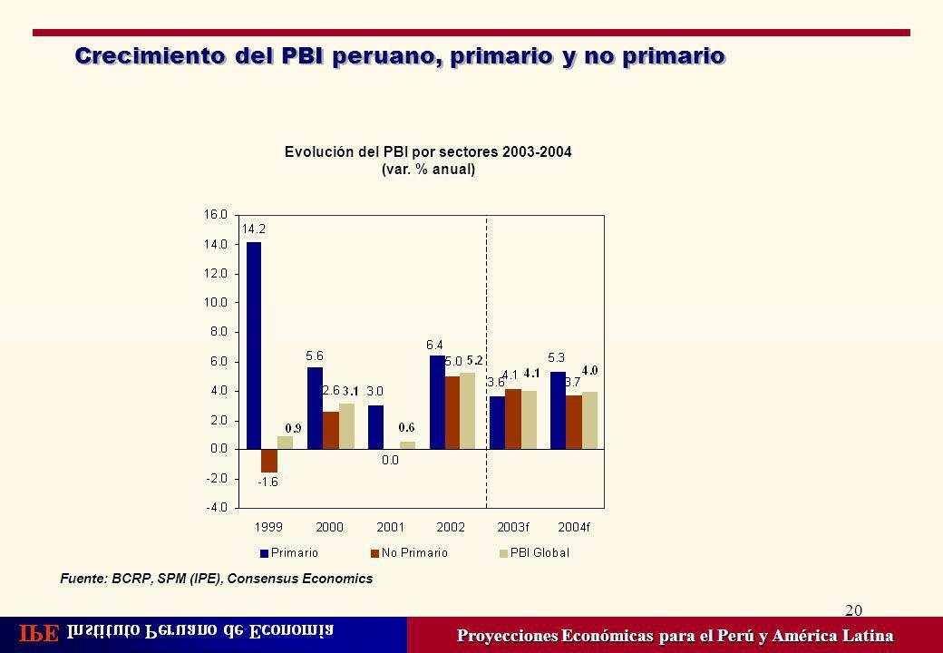 20 Crecimiento del PBI peruano, primario y no primario Proyecciones Económicas para el Perú y América Latina Evolución del PBI por sectores 2003-2004