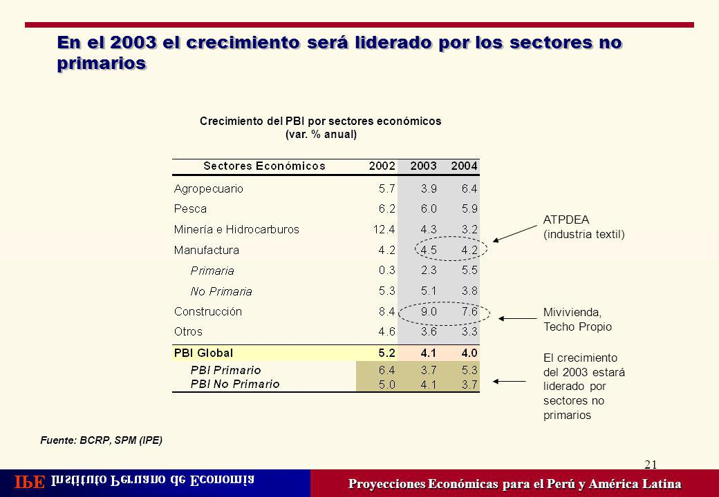 21 En el 2003 el crecimiento será liderado por los sectores no primarios Proyecciones Económicas para el Perú y América Latina ATPDEA (industria texti