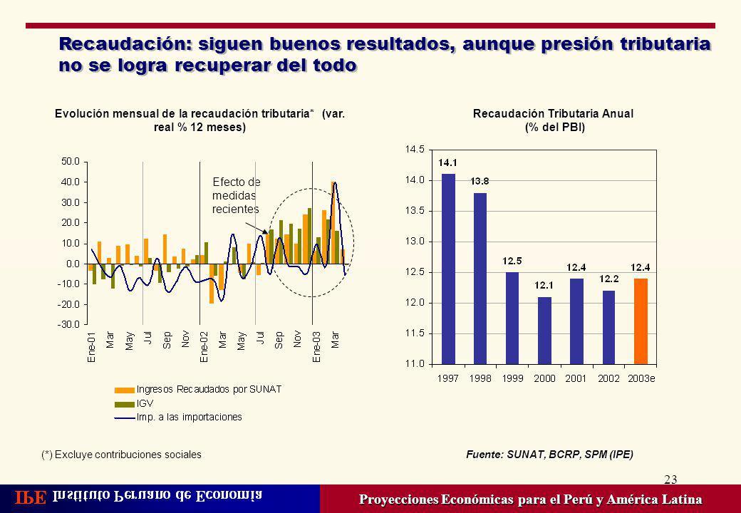 23 Recaudación: siguen buenos resultados, aunque presión tributaria no se logra recuperar del todo Proyecciones Económicas para el Perú y América Lati