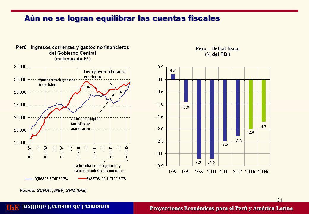 24 Aún no se logran equilibrar las cuentas fiscales Proyecciones Económicas para el Perú y América Latina Perú - Ingresos corrientes y gastos no finan