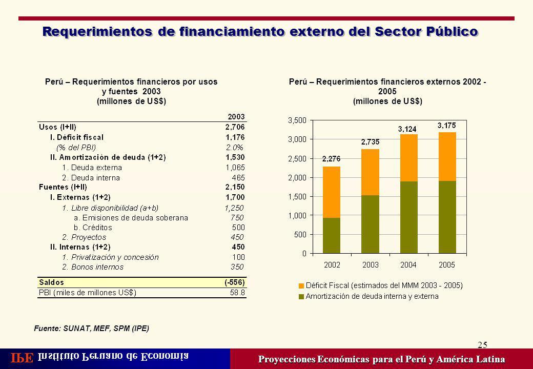 25 Requerimientos de financiamiento externo del Sector Público Proyecciones Económicas para el Perú y América Latina Perú – Requerimientos financieros