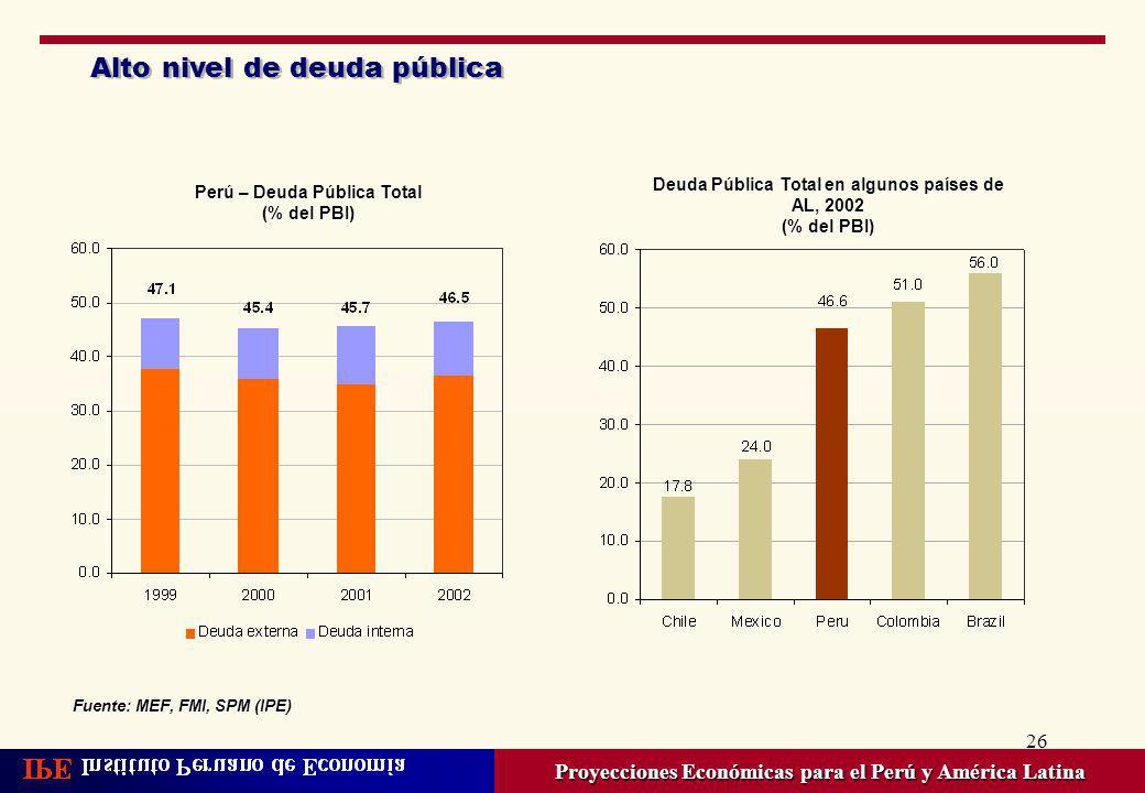 26 Alto nivel de deuda pública Proyecciones Económicas para el Perú y América Latina Perú – Deuda Pública Total (% del PBI) Deuda Pública Total en alg