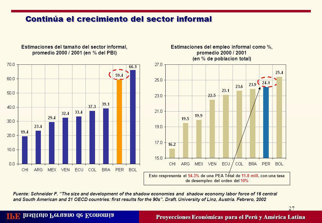 27 Continúa el crecimiento del sector informal Proyecciones Económicas para el Perú y América Latina Estimaciones del tamaño del sector informal, prom