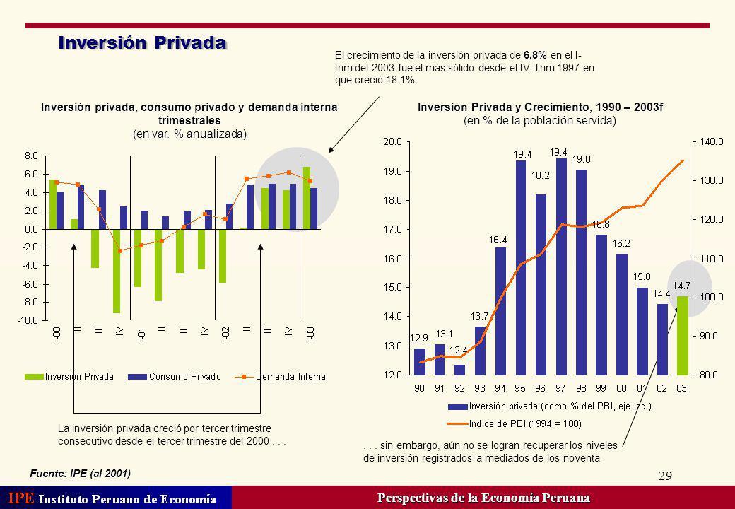 29 Inversión Privada Fuente: IPE (al 2001) Inversión privada, consumo privado y demanda interna trimestrales (en var. % anualizada) Inversión Privada
