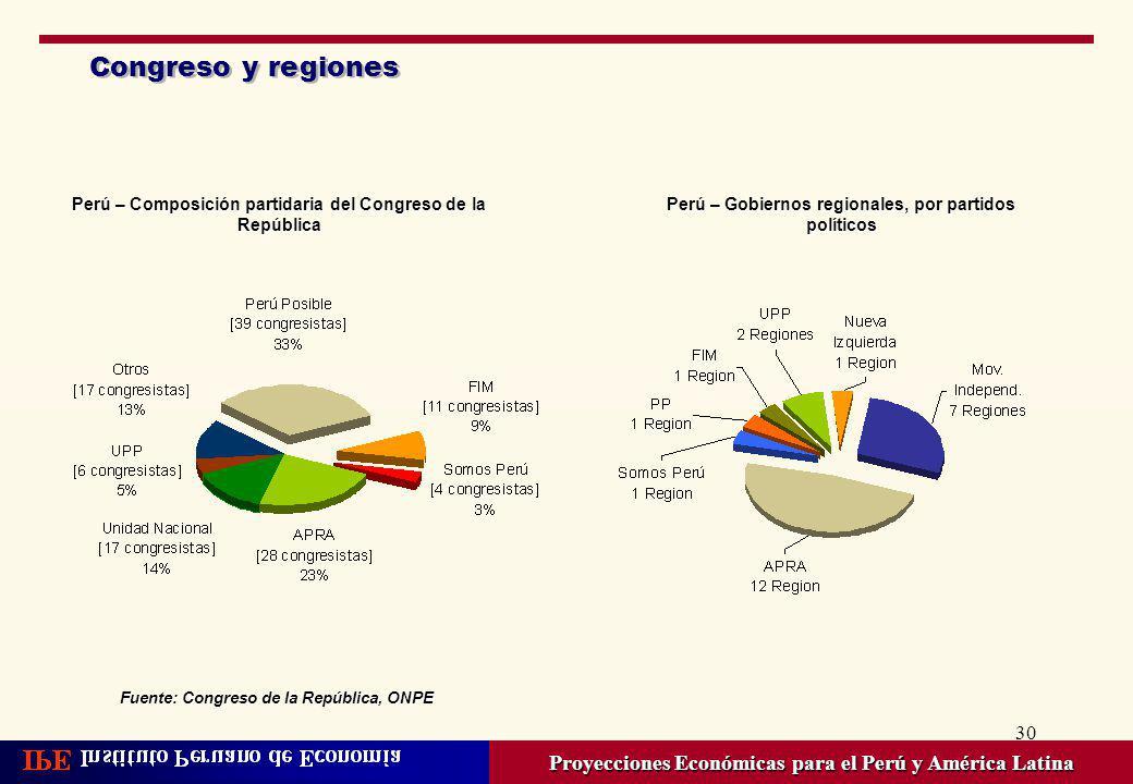 30 Congreso y regiones Proyecciones Económicas para el Perú y América Latina Perú – Composición partidaria del Congreso de la República Perú – Gobiern
