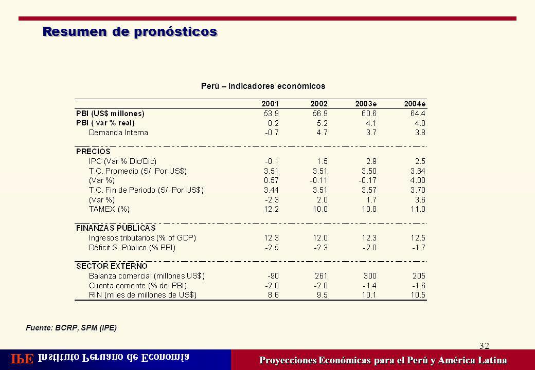 32 Resumen de pronósticos Proyecciones Económicas para el Perú y América Latina Perú – Indicadores económicos Fuente: BCRP, SPM (IPE)