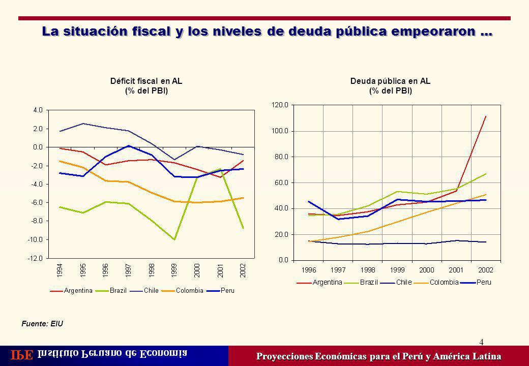 4 La situación fiscal y los niveles de deuda pública empeoraron... Proyecciones Económicas para el Perú y América Latina Deuda pública en AL (% del PB