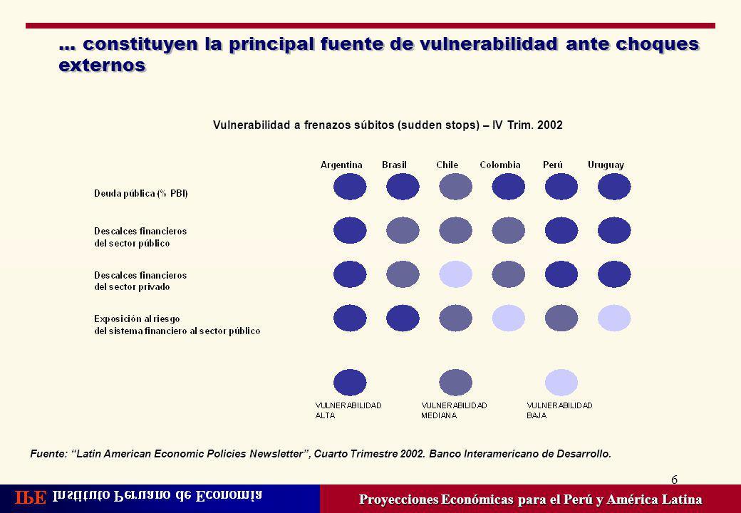 6... constituyen la principal fuente de vulnerabilidad ante choques externos Proyecciones Económicas para el Perú y América Latina Fuente: Latin Ameri