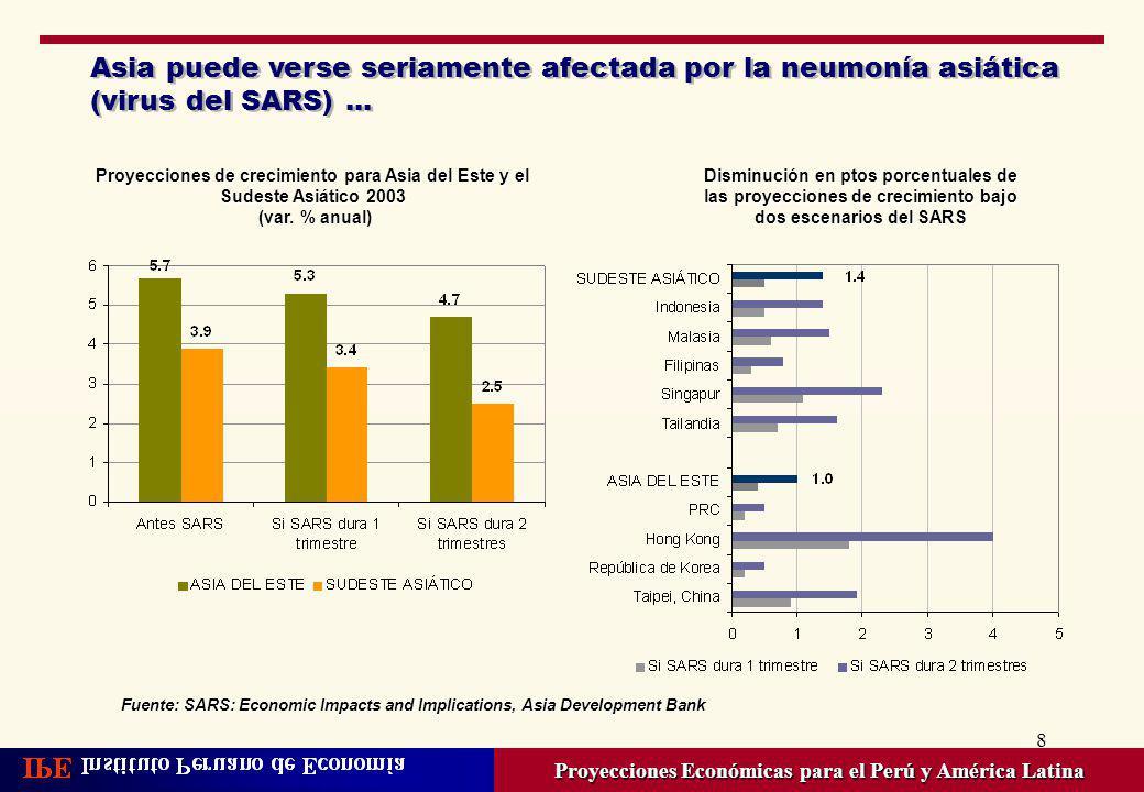 19 Crecimiento del Perú será uno de los más altos de AL por segundo año consecutivo Proyecciones Económicas para el Perú y América Latina Crecimiento del PBI de países latinoamericano 2002 (var.