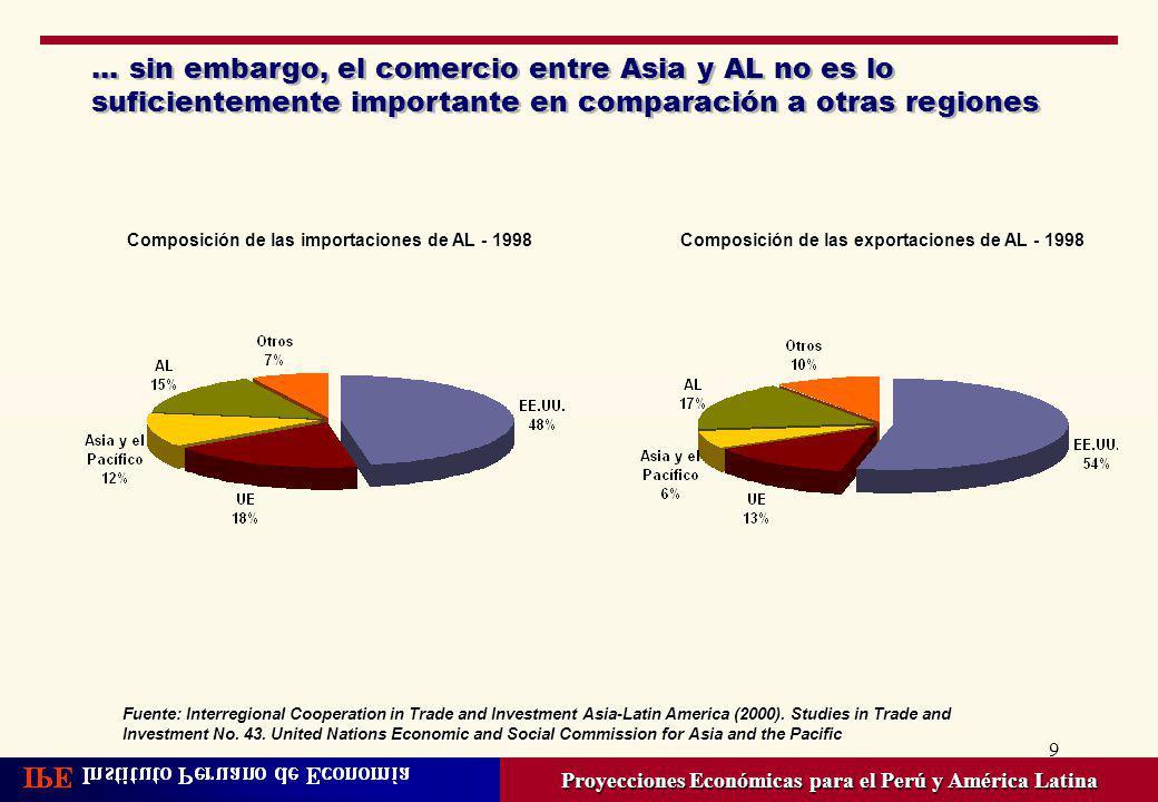9... sin embargo, el comercio entre Asia y AL no es lo suficientemente importante en comparación a otras regiones Proyecciones Económicas para el Perú