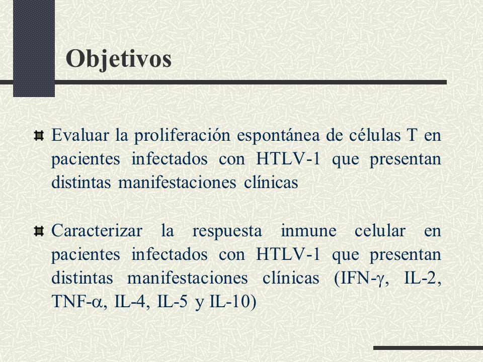 Objetivos Evaluar la proliferación espontánea de células T en pacientes infectados con HTLV-1 que presentan distintas manifestaciones clínicas Caracte