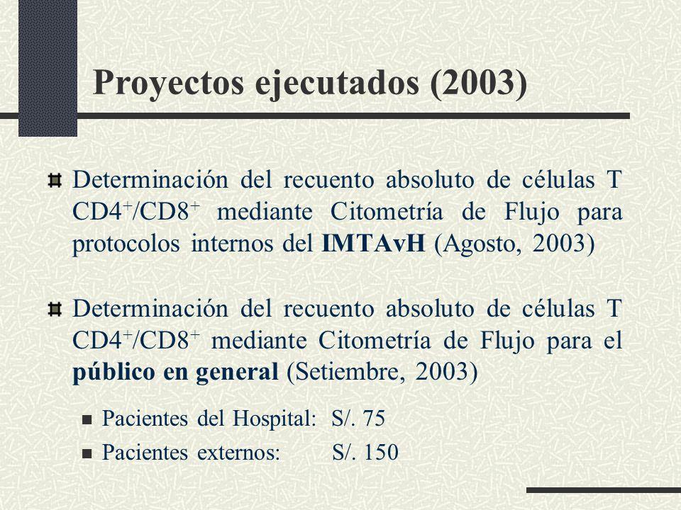 Proyectos ejecutados (2003) Determinación del recuento absoluto de células T CD4 + /CD8 + mediante Citometría de Flujo para protocolos internos del IM