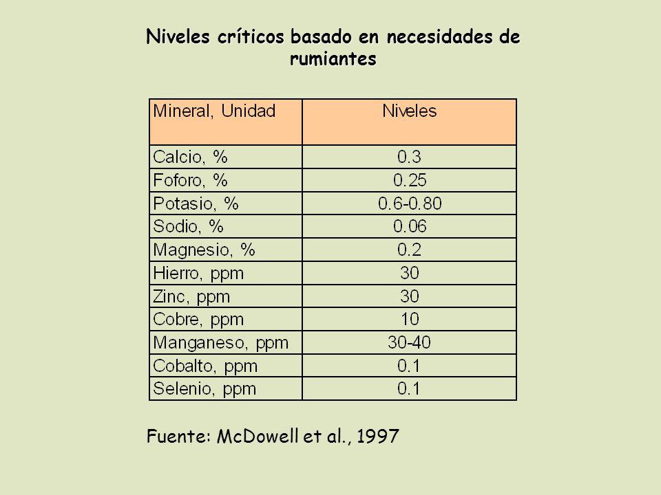 Niveles críticos basado en necesidades de rumiantes Fuente: McDowell et al., 1997