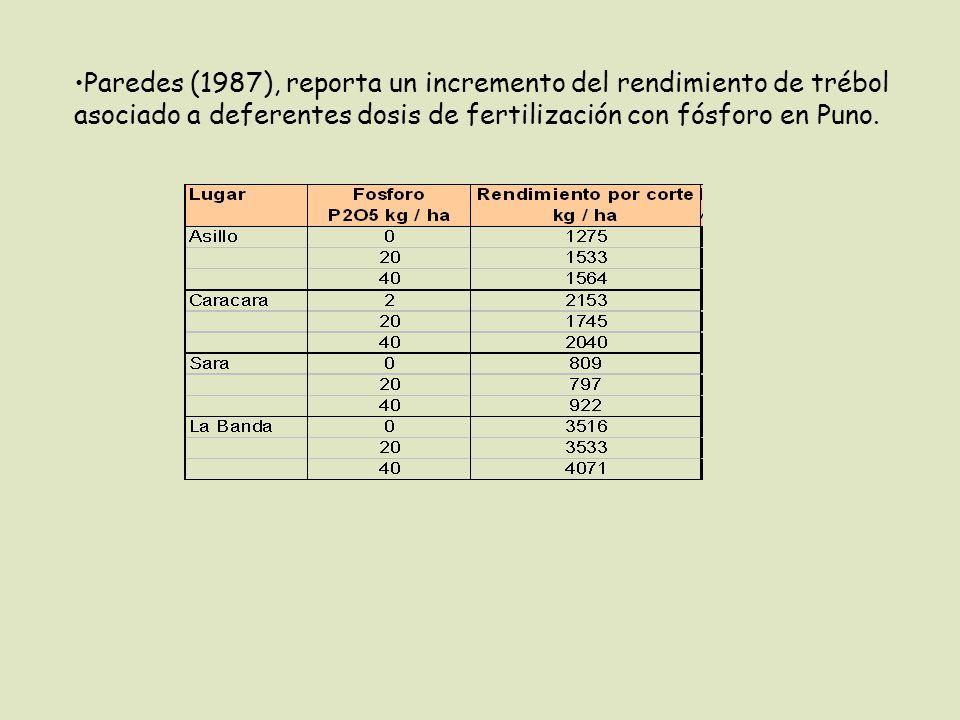 Paredes (1987), reporta un incremento del rendimiento de trébol asociado a deferentes dosis de fertilización con fósforo en Puno.