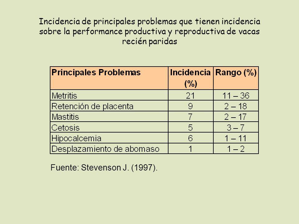 Incidencia de principales problemas que tienen incidencia sobre la performance productiva y reproductiva de vacas recién paridas Fuente: Stevenson J.