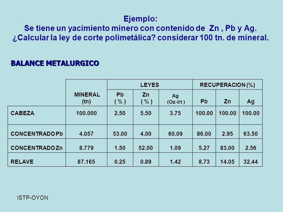 ISTP-OYON Ejemplo: Se tiene un yacimiento minero con contenido de Zn, Pb y Ag.