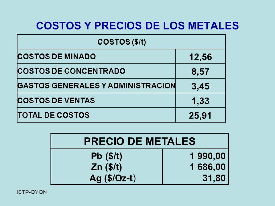 ISTP-OYON COSTOS Y PRECIOS DE LOS METALES PRECIO DE METALES Pb ($/t) Zn ($/t) Ag ($/Oz-t) 1 990,00 1 686,00 31,80 COSTOS ($/t) COSTOS DE MINADO 12,56 COSTOS DE CONCENTRADO 8,57 GASTOS GENERALES Y ADMINISTRACION 3,45 COSTOS DE VENTAS 1,33 TOTAL DE COSTOS 25,91