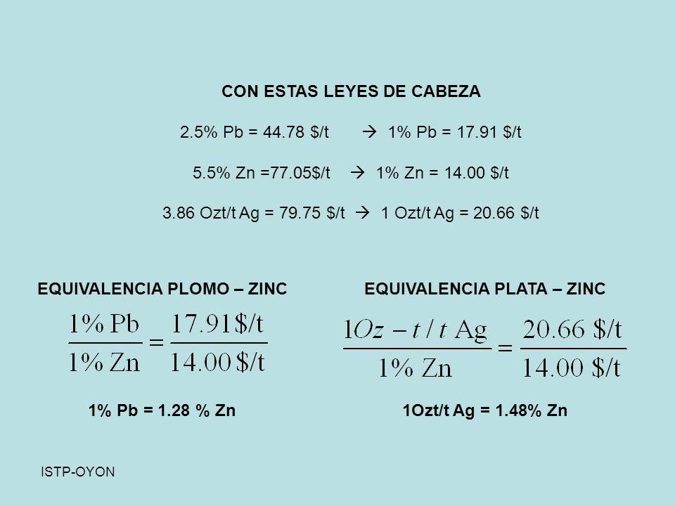 ISTP-OYON CON ESTAS LEYES DE CABEZA 2.5% Pb = 44.78 $/t 1% Pb = 17.91 $/t 5.5% Zn =77.05$/t 1% Zn = 14.00 $/t 3.86 Ozt/t Ag = 79.75 $/t 1 Ozt/t Ag = 20.66 $/t EQUIVALENCIA PLOMO – ZINC 1% Pb = 1.28 % Zn EQUIVALENCIA PLATA – ZINC 1Ozt/t Ag = 1.48% Zn