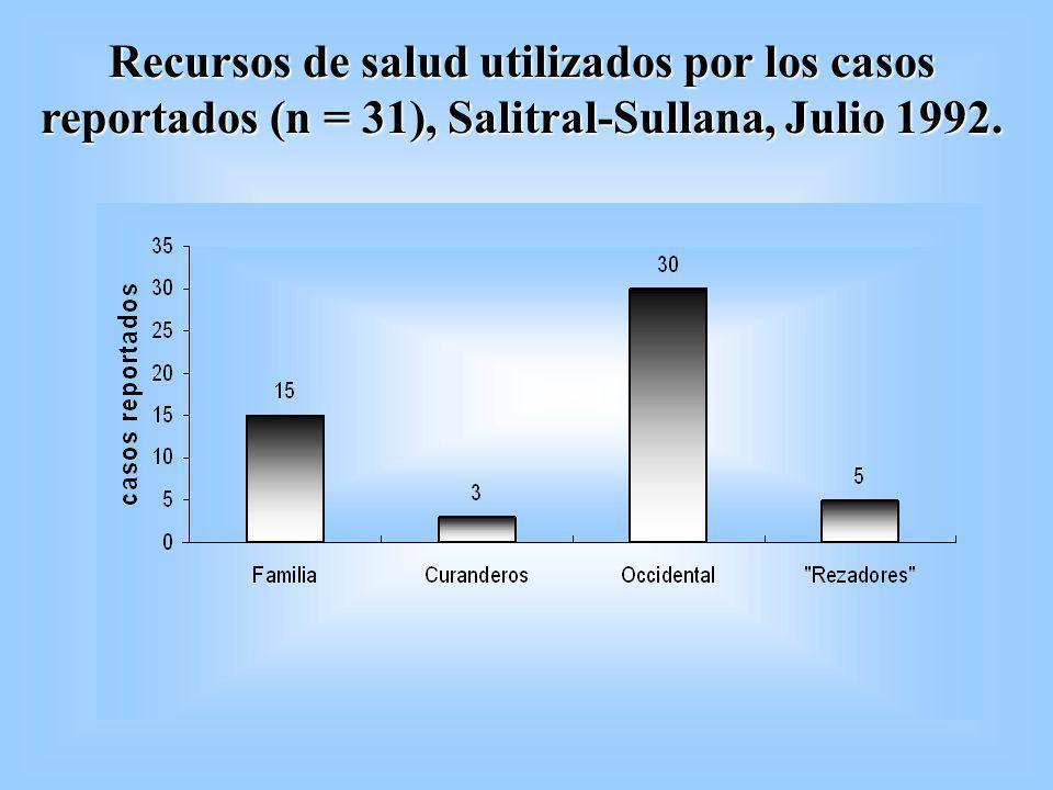 Recursos de salud utilizados por los casos reportados (n = 31), Salitral-Sullana, Julio 1992.