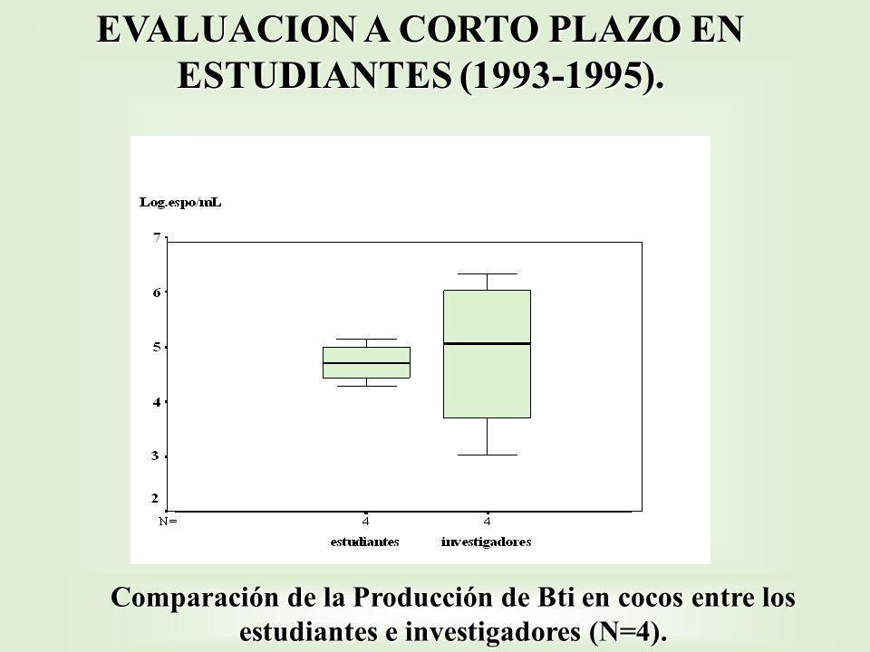 Comparación de la Producción de Bti en cocos entre los estudiantes e investigadores (N=4). EVALUACION A CORTO PLAZO EN ESTUDIANTES (1993-1995).